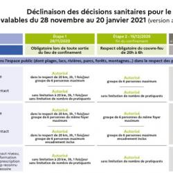 - Sports : dispositions à/c du 15 décembre 2020